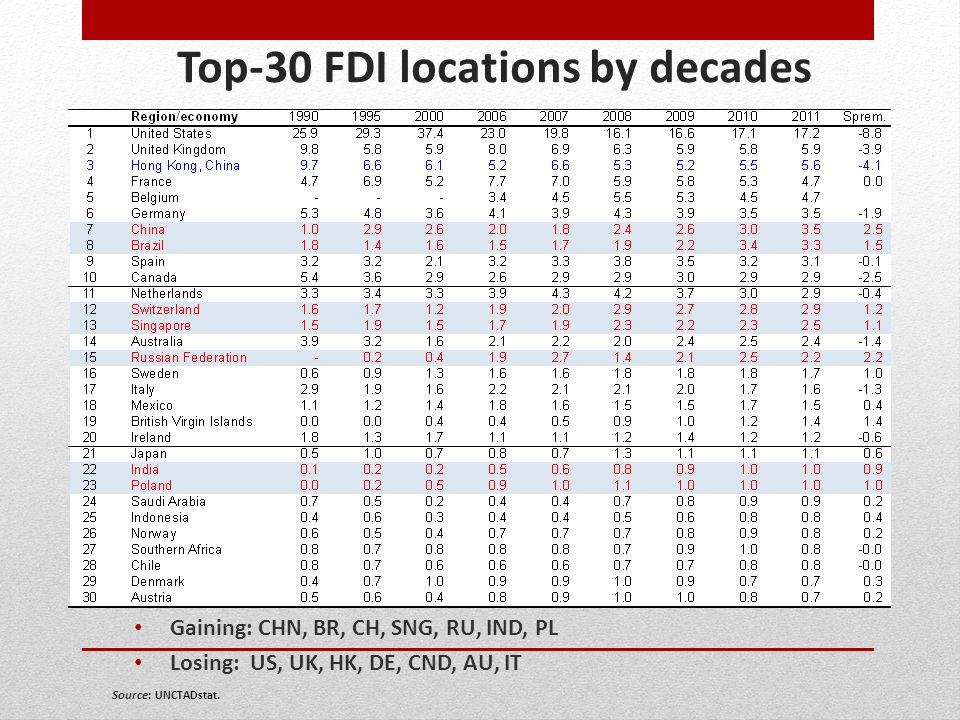 Top-30 FDI locations by decades