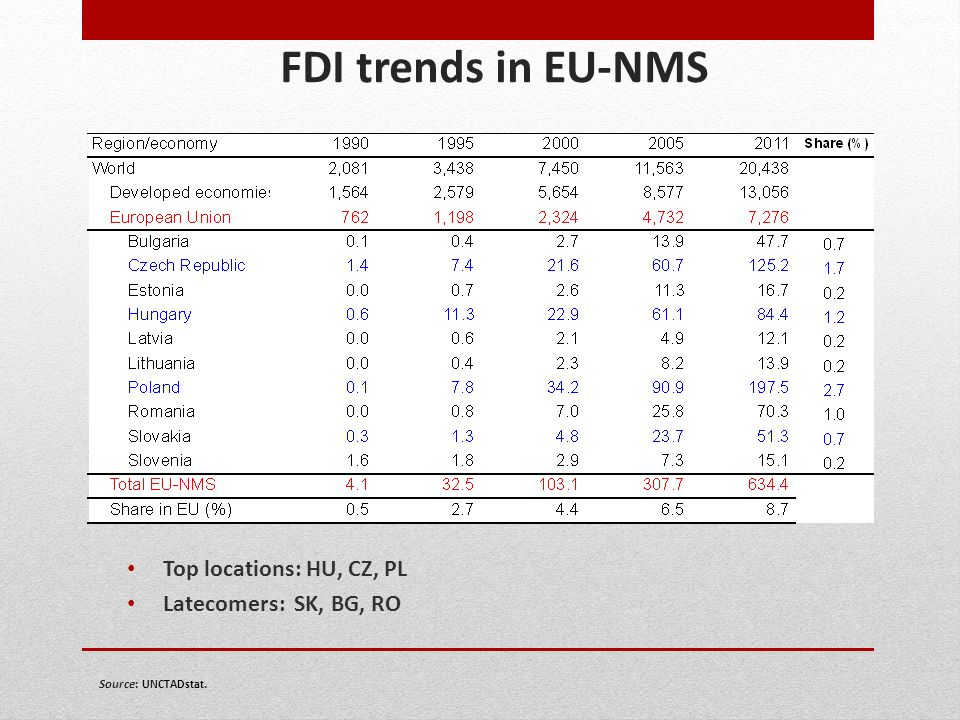 FDI trends in EU-NMS Top locations: HU, CZ, PL Latecomers: SK, BG, RO