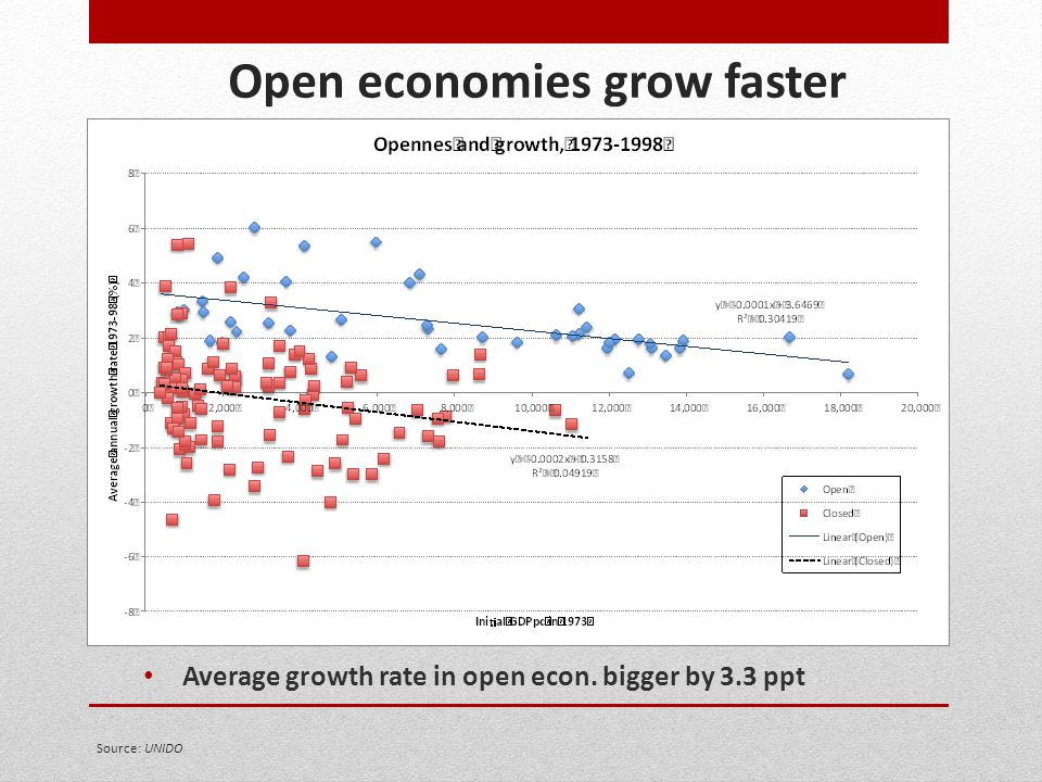 Open economies grow faster