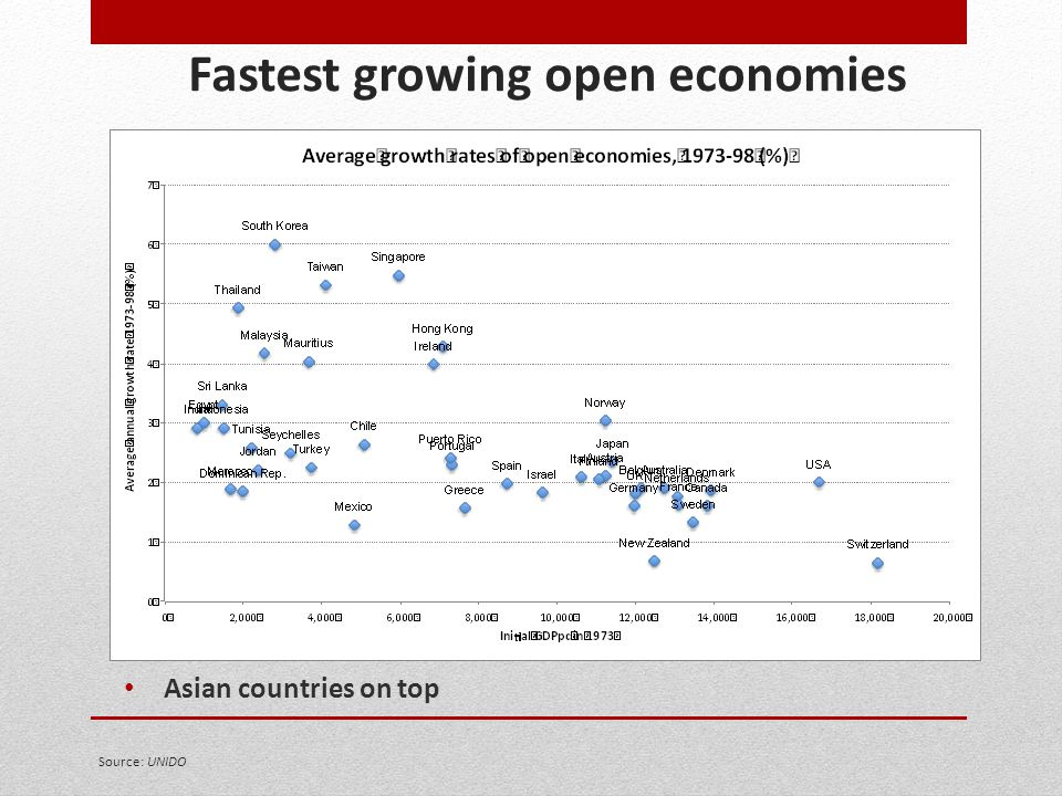Fastest growing open economies
