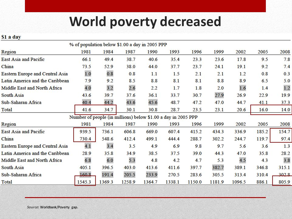 World poverty decreased