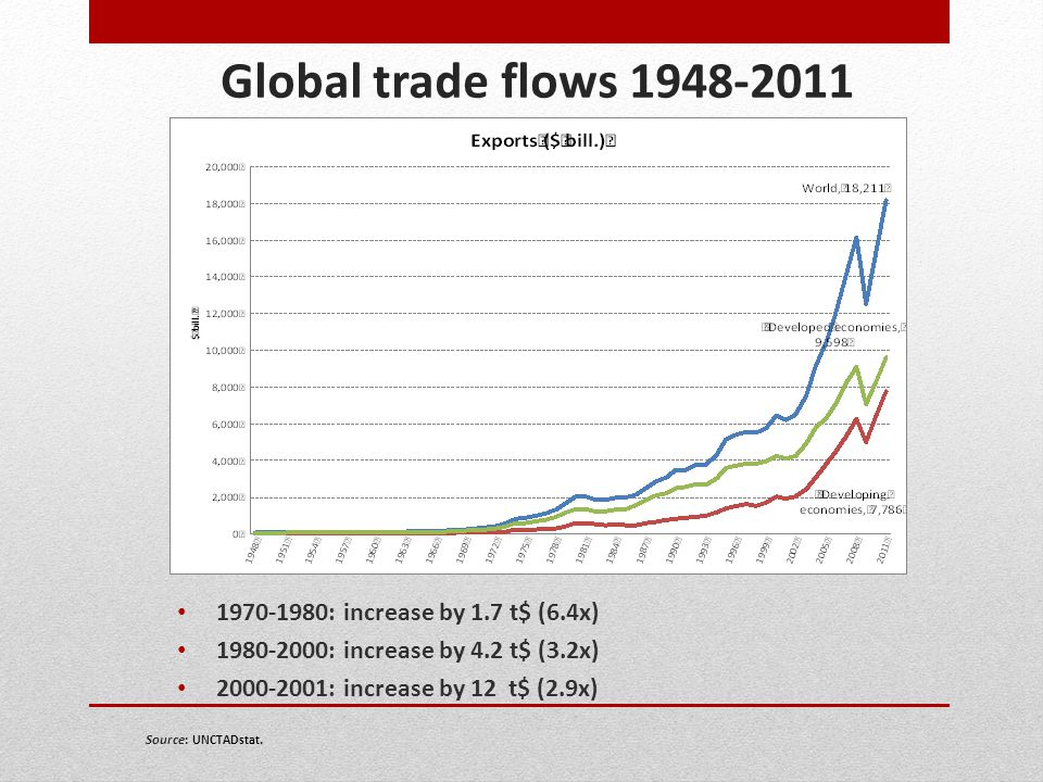 Global trade flows 1948-2011 1970-1980: increase by 1.7 t$ (6.4x)