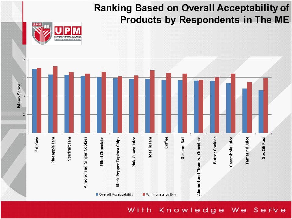 Ranking Based on Overall Acceptability of Products by Respondents in The ME