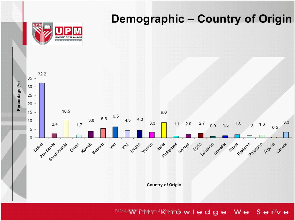 Demographic – Country of Origin