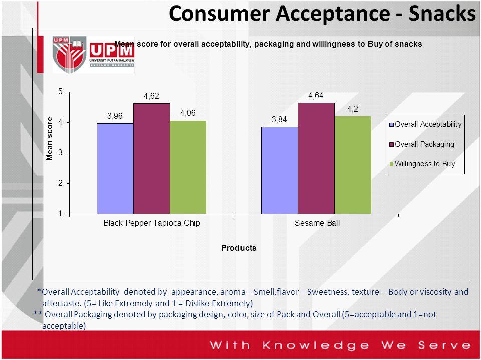 Consumer Acceptance - Snacks