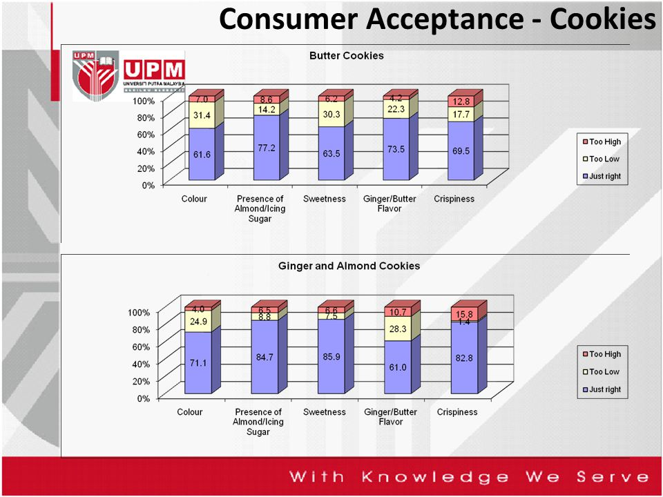 Consumer Acceptance - Cookies