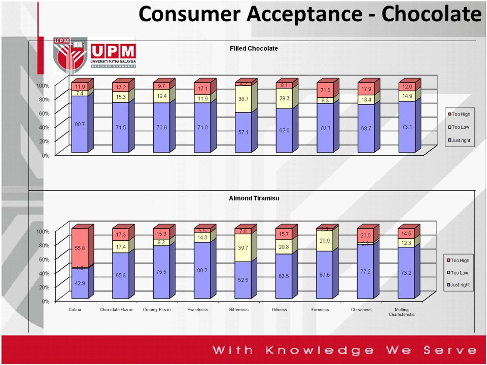 Consumer Acceptance - Chocolate