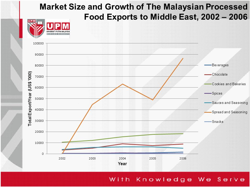 Market Size and Growth of The Malaysian Processed Food Exports to Middle East, 2002 – 2006