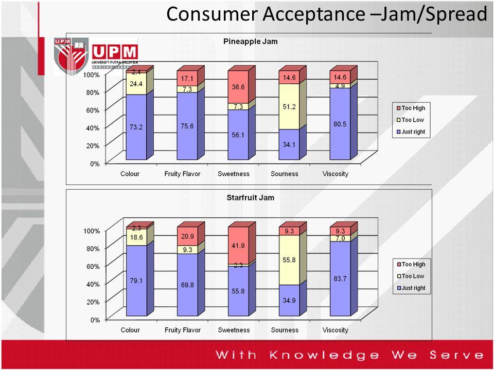 Consumer Acceptance –Jam/Spread