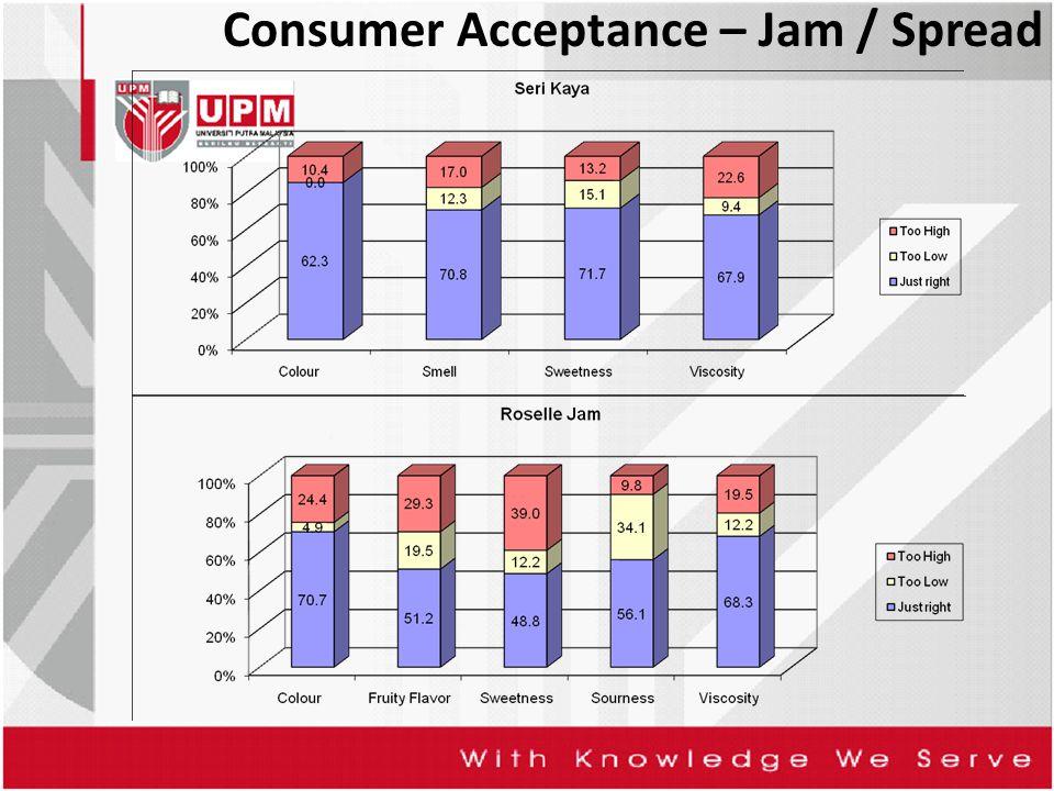 Consumer Acceptance – Jam / Spread