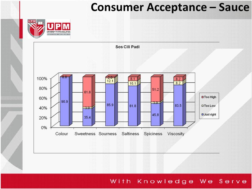 Consumer Acceptance – Sauce