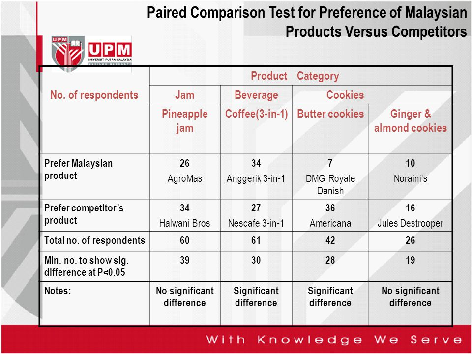 Paired Comparison Test for Preference of Malaysian Products Versus Competitors