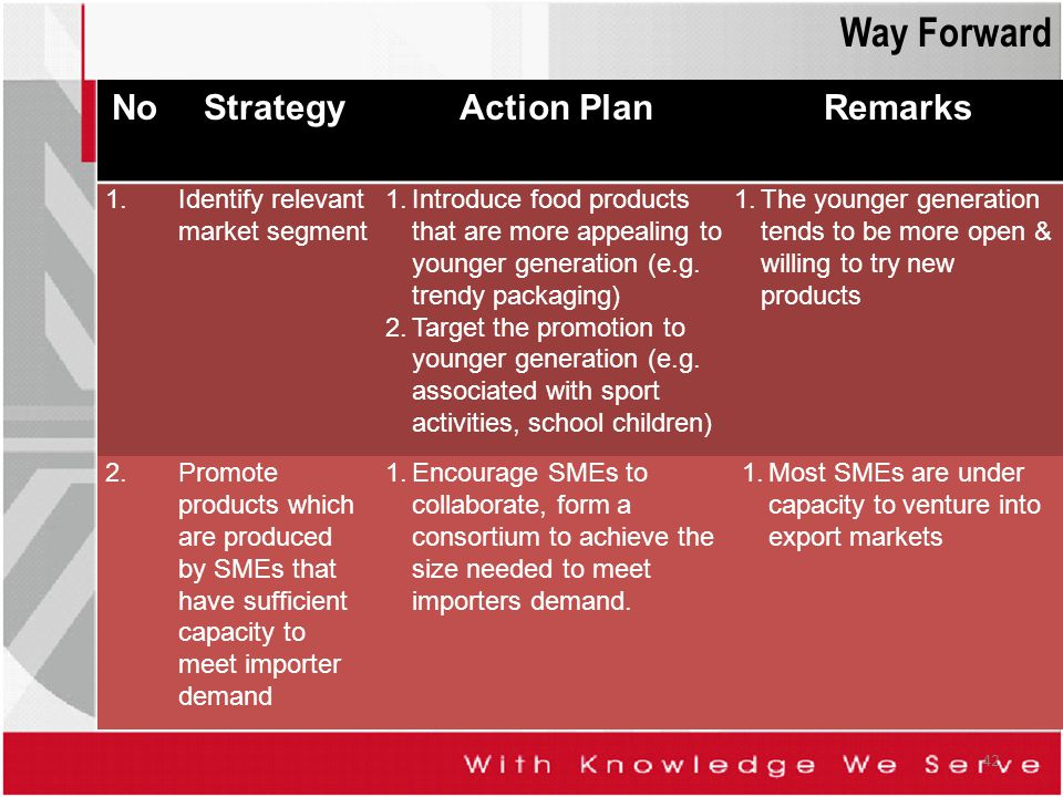 Way Forward No Strategy Action Plan Remarks 1.