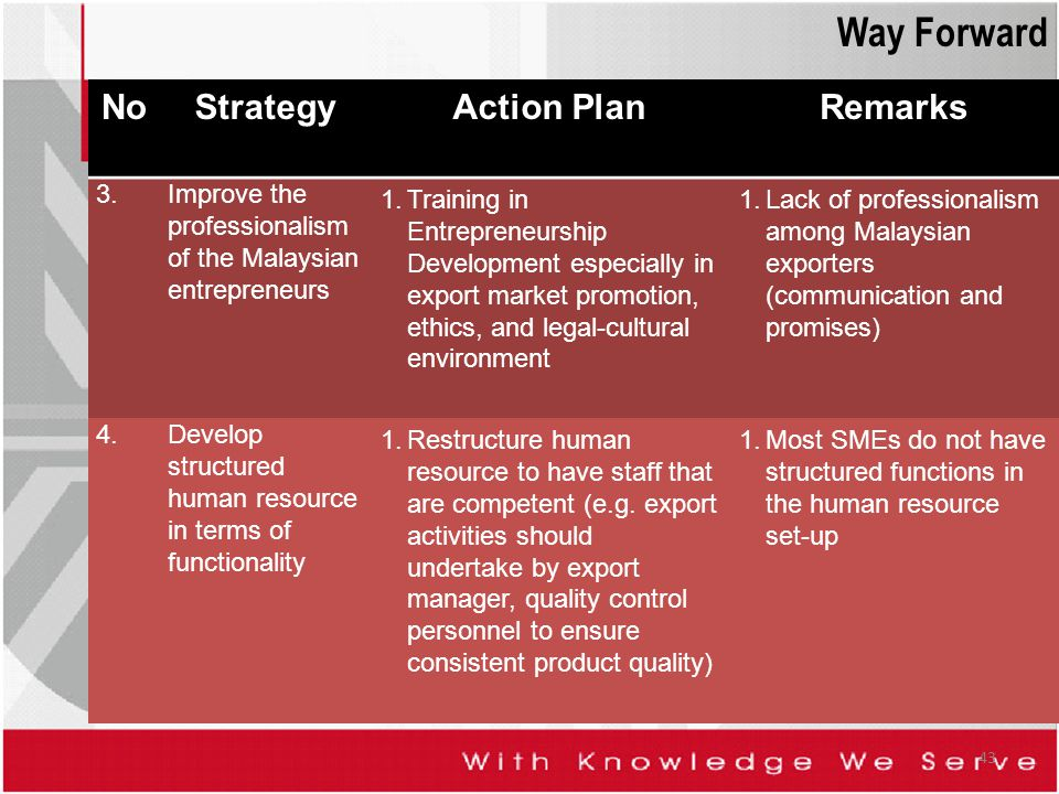 Way Forward No Strategy Action Plan Remarks 3.