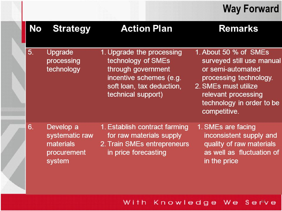 Way Forward No Strategy Action Plan Remarks 5.