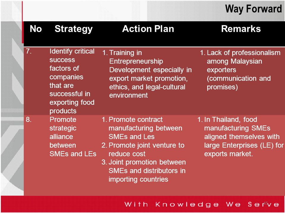 Way Forward No Strategy Action Plan Remarks 7.
