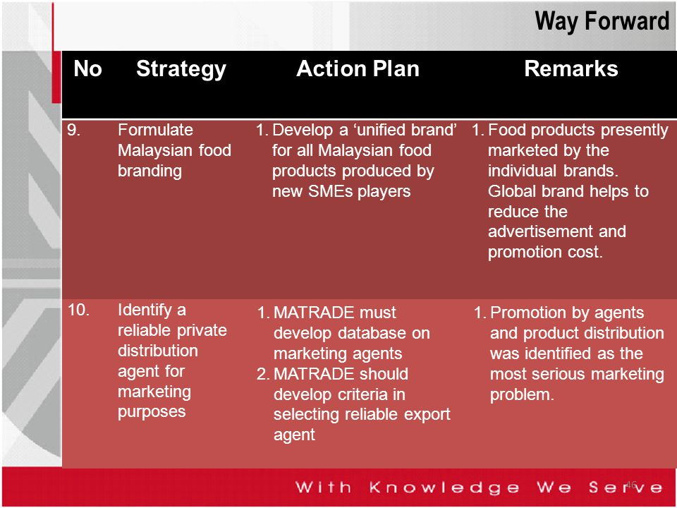 Way Forward No Strategy Action Plan Remarks 9.