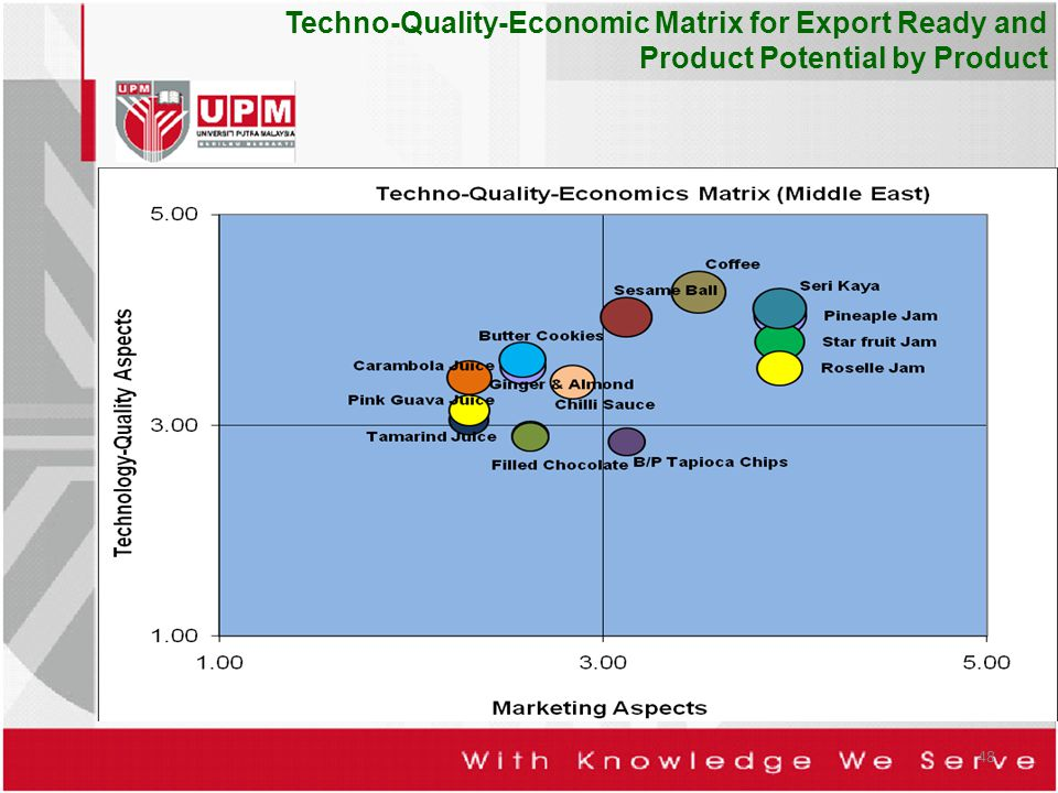 Techno-Quality-Economic Matrix for Export Ready and Product Potential by Product