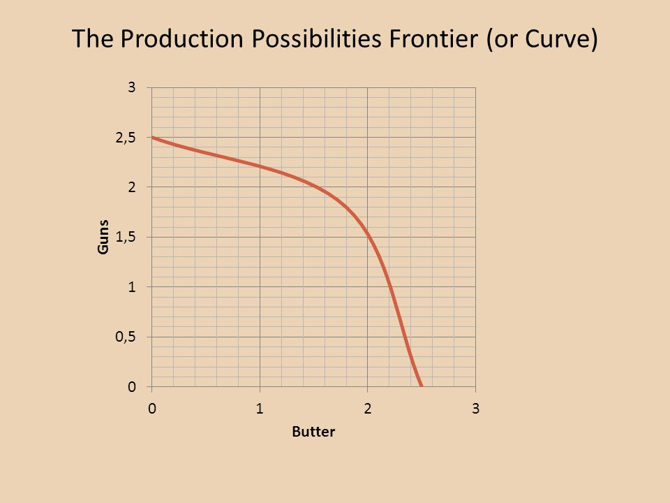 The Production Possibilities Frontier (or Curve)