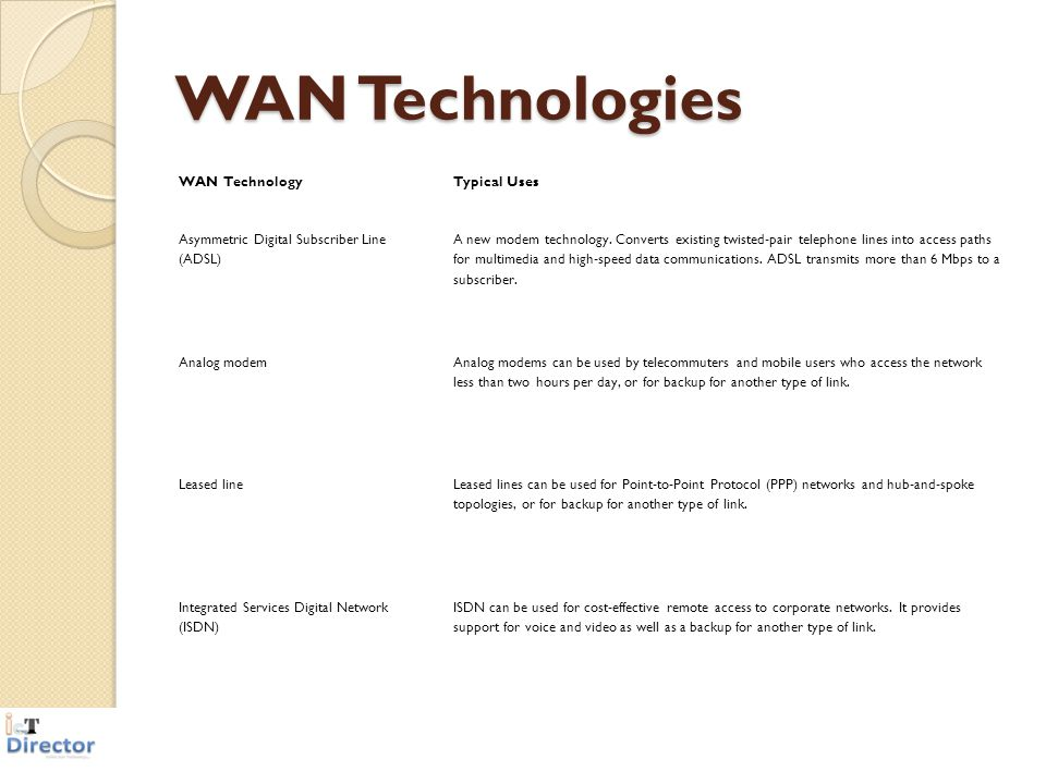WAN Technologies Typical Uses WAN Technology