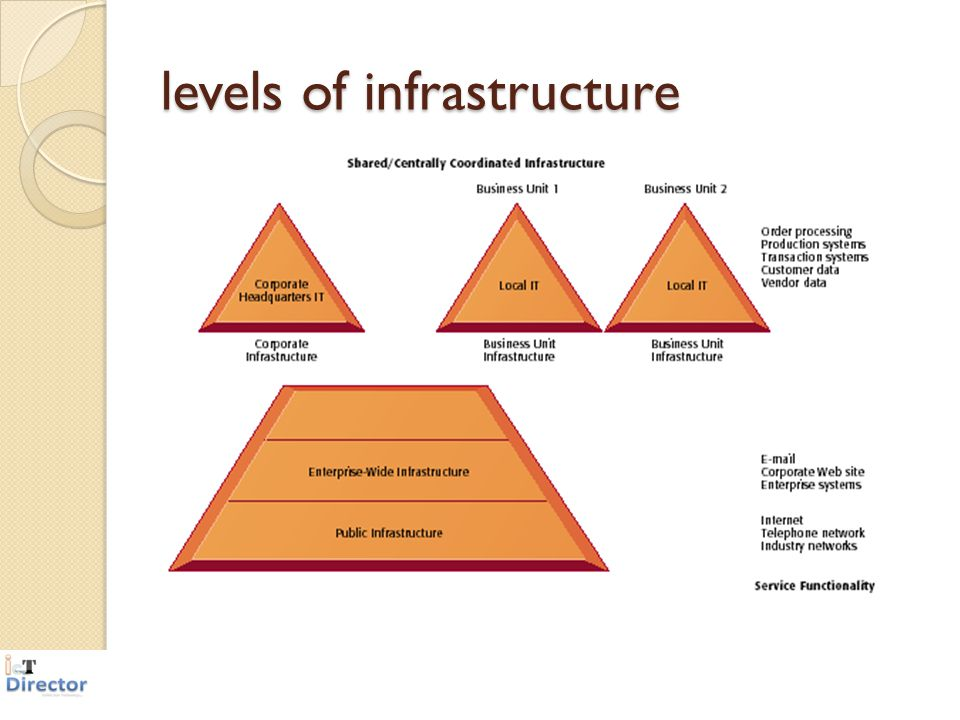 levels of infrastructure