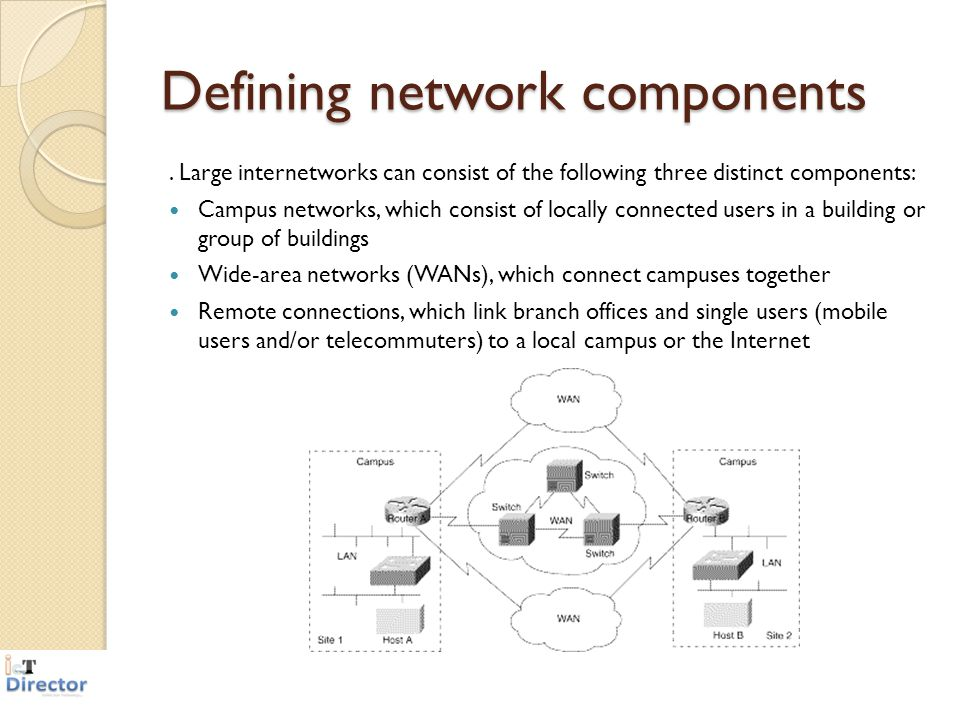 Defining network components