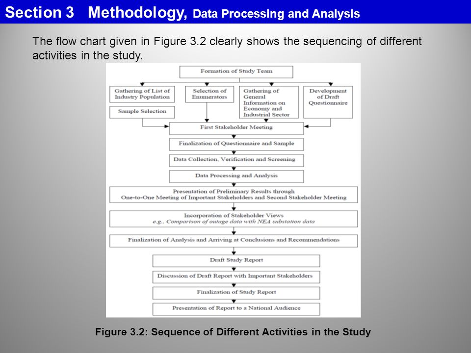 Section 3 Methodology, Data Processing and Analysis