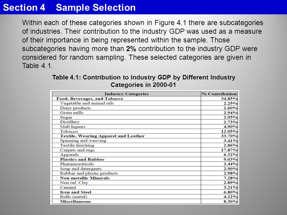 Table 4.1: Contribution to Industry GDP by Different Industry