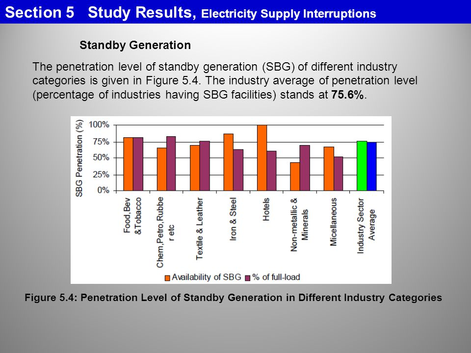 Section 5 Study Results, Electricity Supply Interruptions