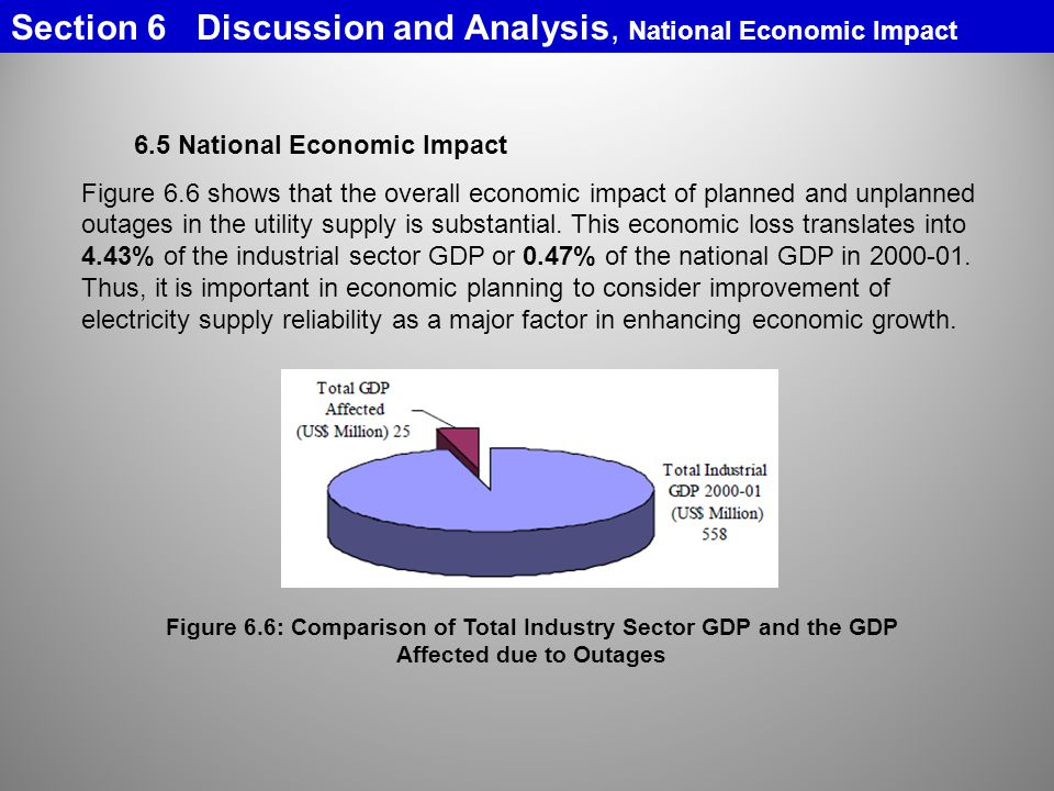 Figure 6.6: Comparison of Total Industry Sector GDP and the GDP
