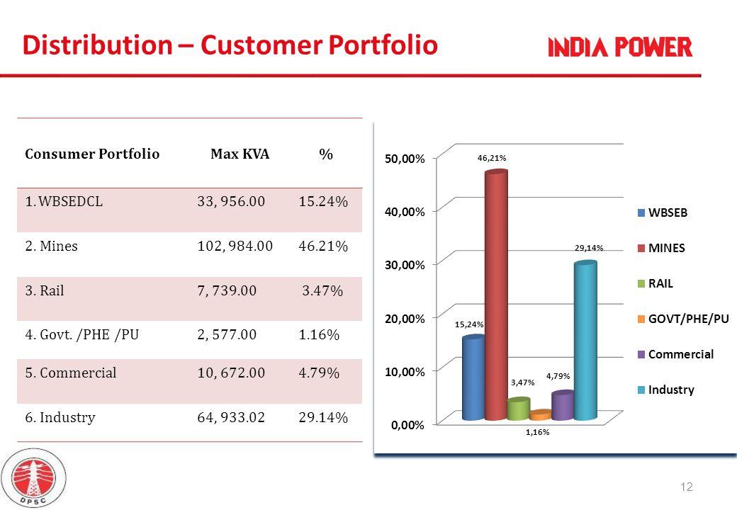Distribution – Customer Portfolio