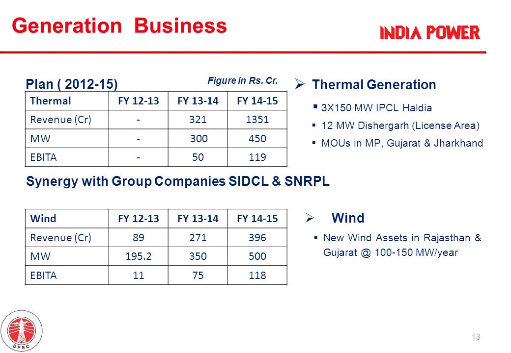 Generation Business Plan ( 2012-15) Thermal Generation