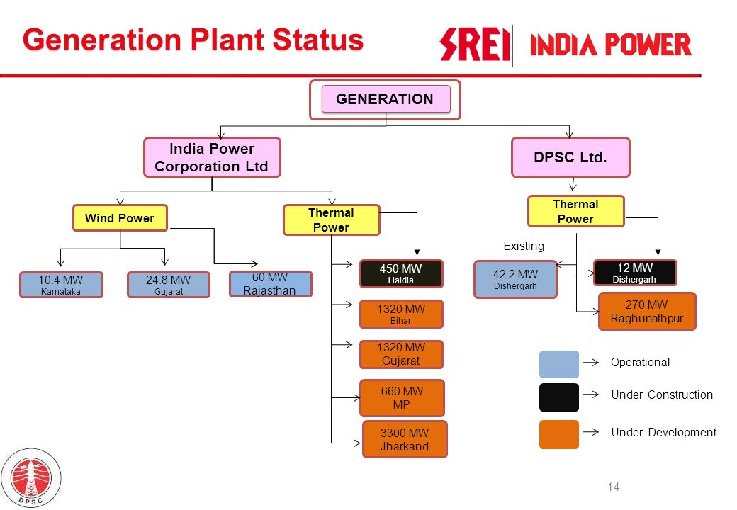 India Power Corporation Ltd