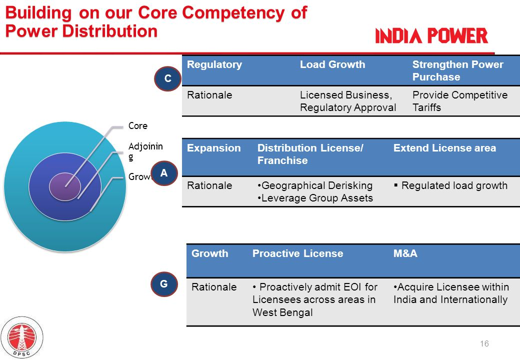 Building on our Core Competency of Power Distribution