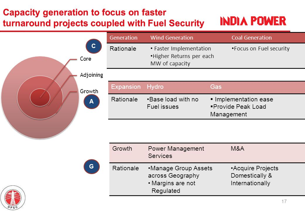 Capacity generation to focus on faster