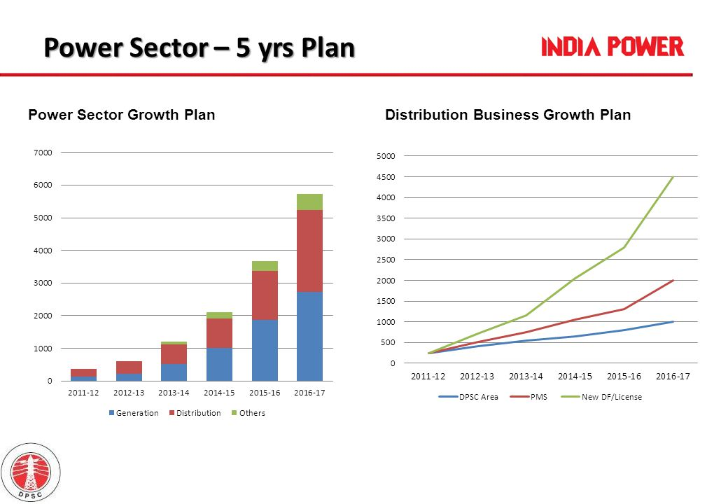 Power Sector – 5 yrs Plan Power Sector Growth Plan