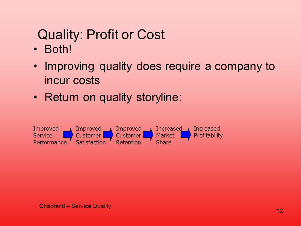 Quality: Profit or Cost