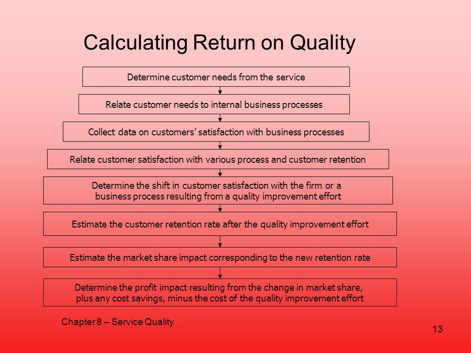Calculating Return on Quality
