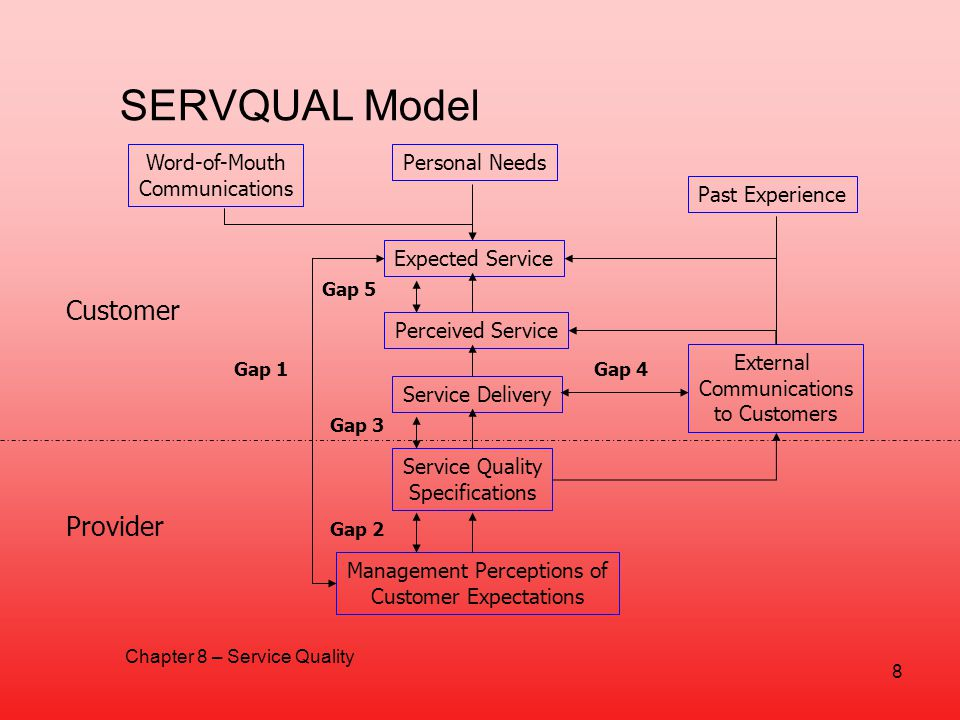 SERVQUAL Model Customer Provider Word-of-Mouth Communications