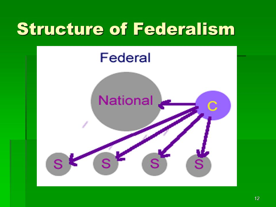 Structure of Federalism