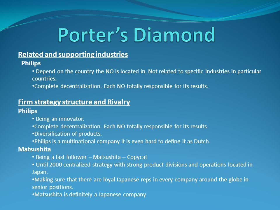 Porter's Diamond Related and supporting industries