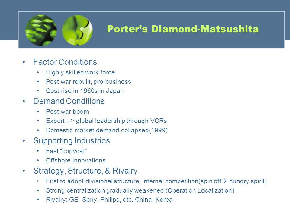 Porter's Diamond-Matsushita