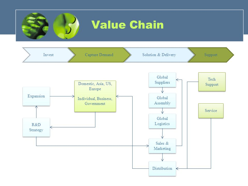 Value Chain Invest Capture Demand Solution & Delivery Support