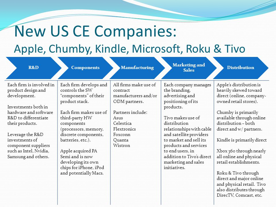 New US CE Companies: Apple, Chumby, Kindle, Microsoft, Roku & Tivo
