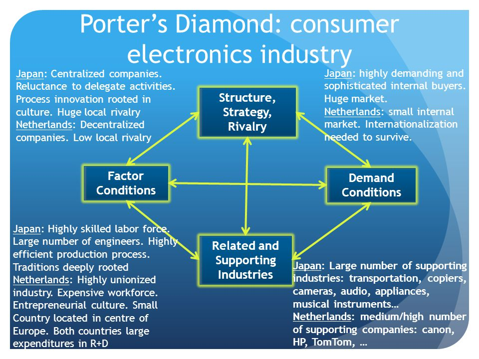 Porter's Diamond: consumer electronics industry