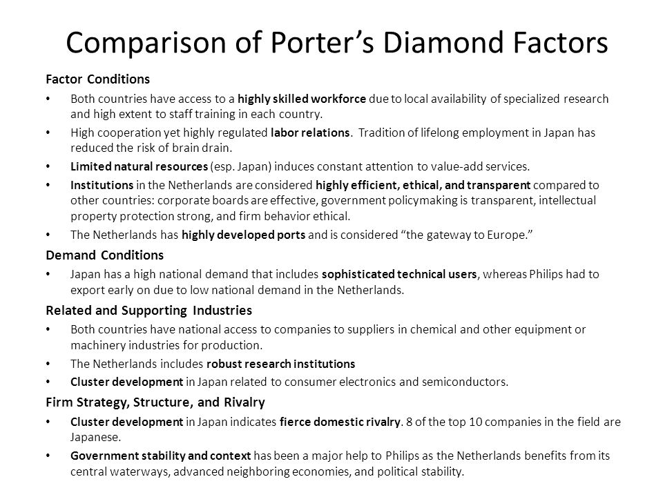 Comparison of Porter's Diamond Factors