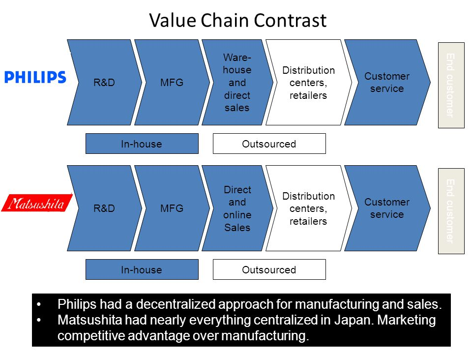 Value Chain Contrast MFG. Ware-house and direct sales. In-house. Outsourced. Distribution centers, retailers.