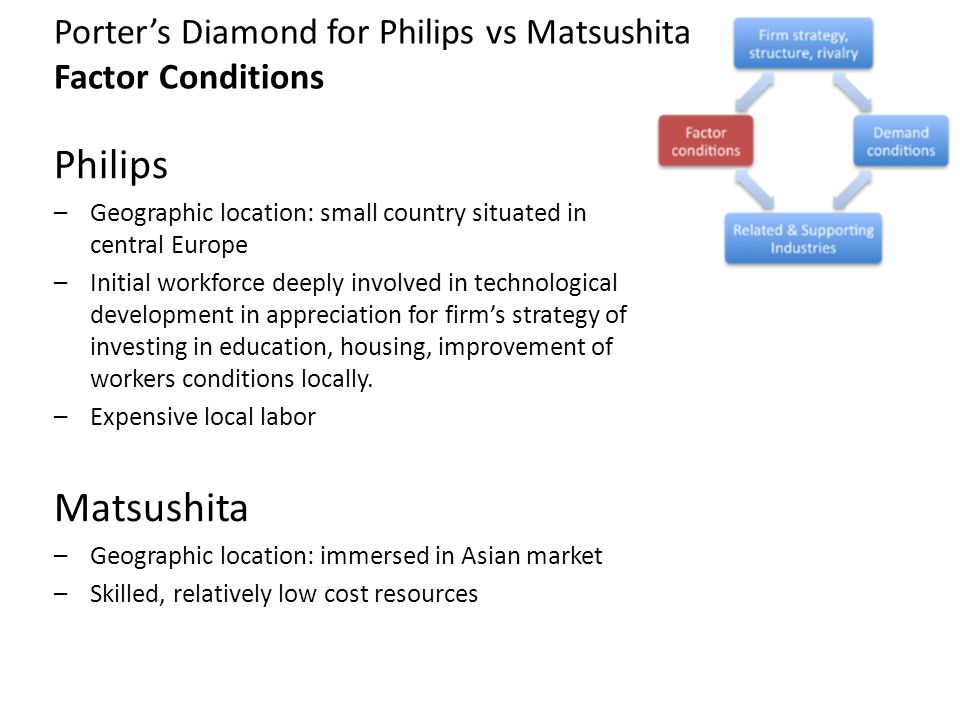 Porter's Diamond for Philips vs Matsushita Factor Conditions