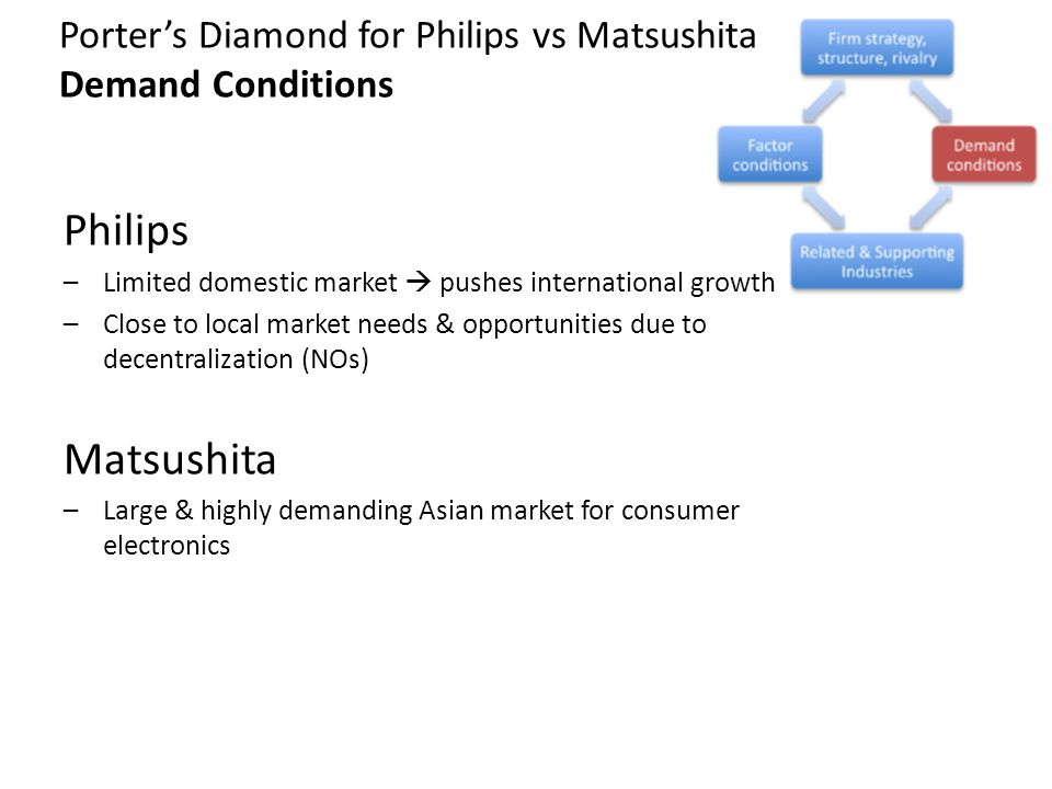 Porter's Diamond for Philips vs Matsushita Demand Conditions