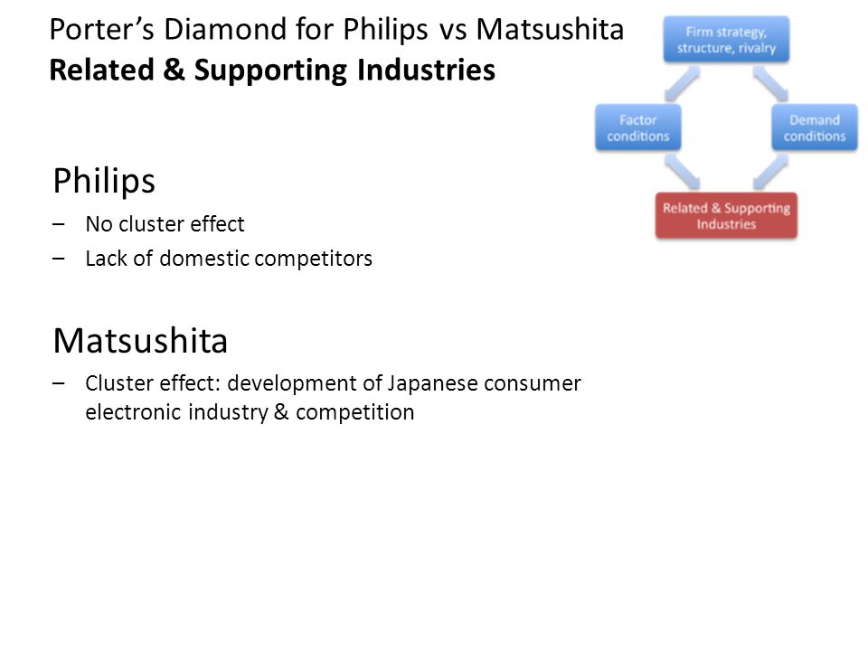 Porter's Diamond for Philips vs Matsushita Related & Supporting Industries
